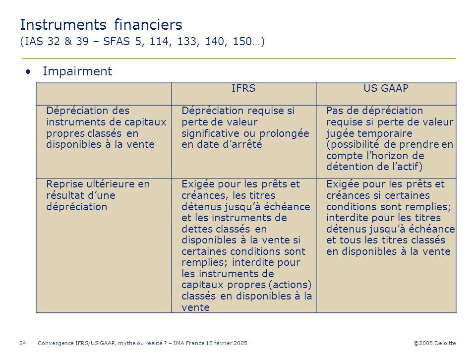 ©2005 Deloitte Convergence IFRS/US GAAP, mythe ou réalité ? – IMA France 15 février 200524 IFRSUS GAAP Dépréciation des instruments de capitaux propre