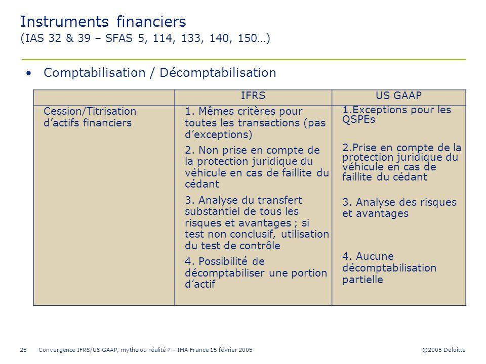 ©2005 Deloitte Convergence IFRS/US GAAP, mythe ou réalité ? – IMA France 15 février 200525 IFRSUS GAAP Cession/Titrisation dactifs financiers 1. Mêmes
