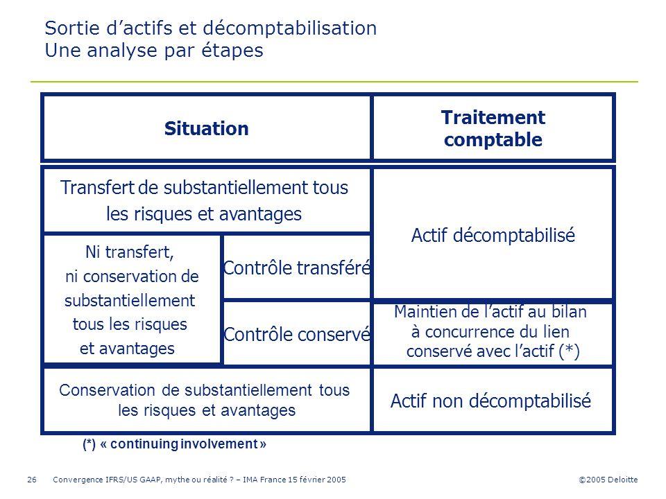 ©2005 Deloitte Convergence IFRS/US GAAP, mythe ou réalité ? – IMA France 15 février 200526 Sortie dactifs et décomptabilisation Une analyse par étapes