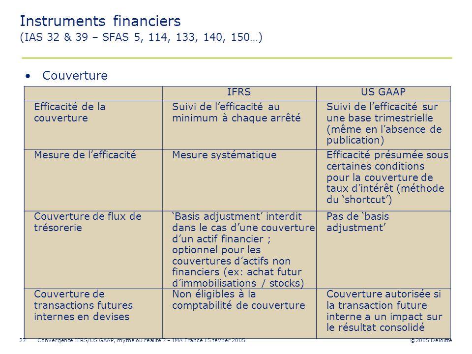 ©2005 Deloitte Convergence IFRS/US GAAP, mythe ou réalité ? – IMA France 15 février 200527 IFRSUS GAAP Efficacité de la couverture Suivi de lefficacit