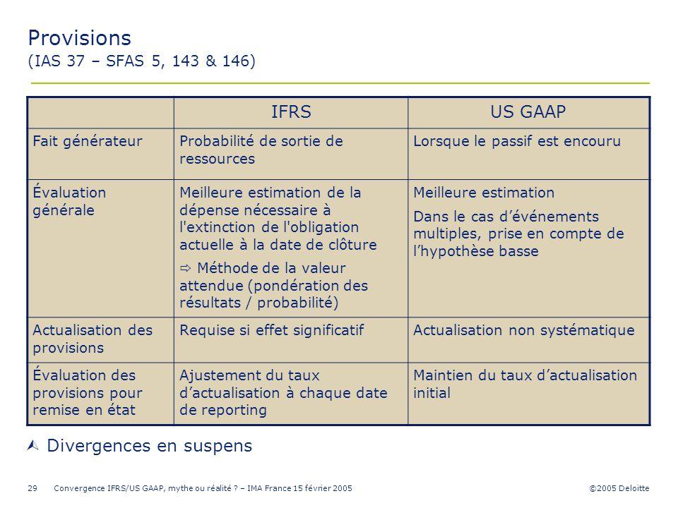 ©2005 Deloitte Convergence IFRS/US GAAP, mythe ou réalité ? – IMA France 15 février 200529 Provisions (IAS 37 – SFAS 5, 143 & 146) IFRSUS GAAP Fait gé