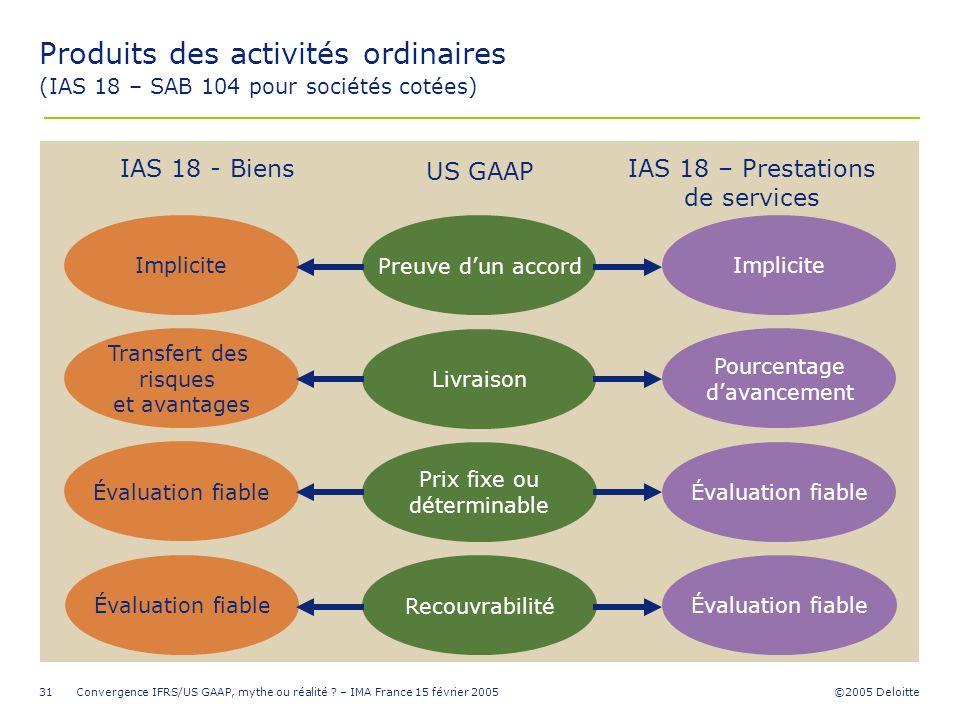 ©2005 Deloitte Convergence IFRS/US GAAP, mythe ou réalité ? – IMA France 15 février 200531 Transfert des risques et avantages Évaluation fiable Implic