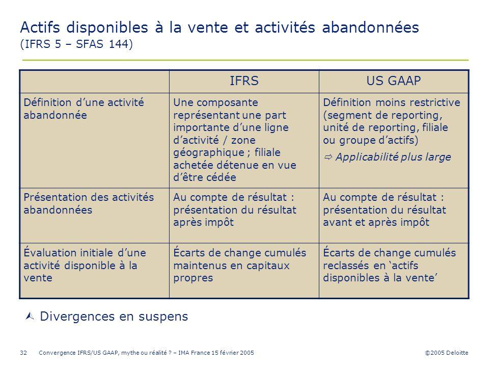 ©2005 Deloitte Convergence IFRS/US GAAP, mythe ou réalité ? – IMA France 15 février 200532 Divergences en suspens Actifs disponibles à la vente et act