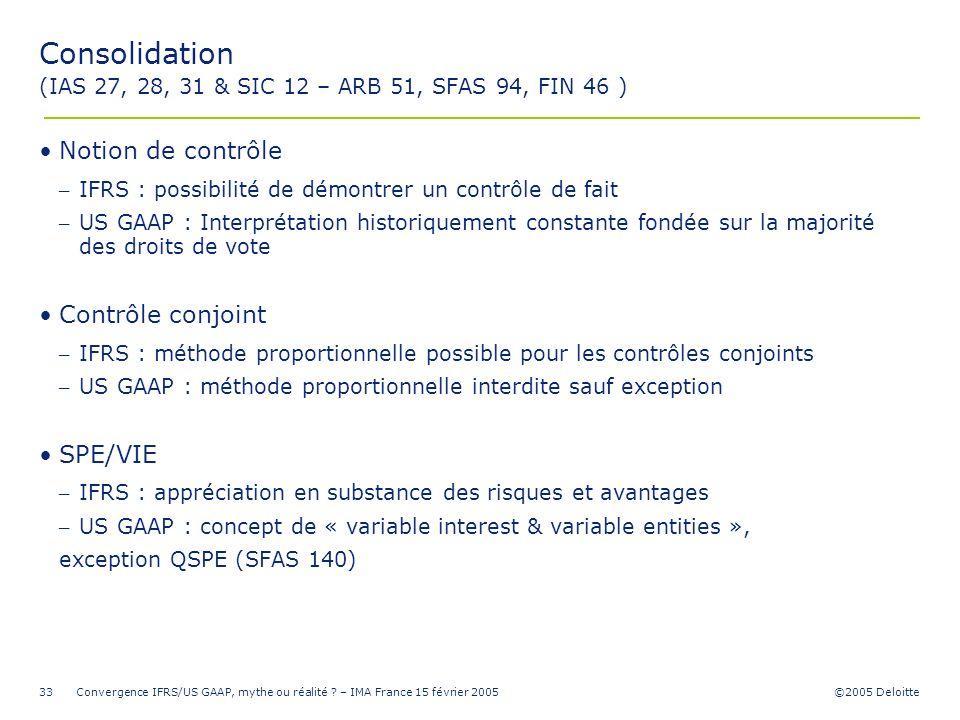 ©2005 Deloitte Convergence IFRS/US GAAP, mythe ou réalité ? – IMA France 15 février 200533 Consolidation (IAS 27, 28, 31 & SIC 12 – ARB 51, SFAS 94, F