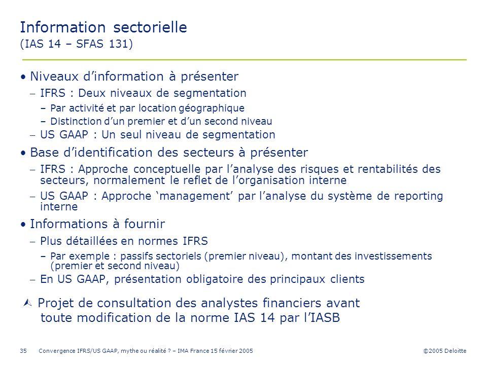 ©2005 Deloitte Convergence IFRS/US GAAP, mythe ou réalité ? – IMA France 15 février 200535 Information sectorielle (IAS 14 – SFAS 131) Niveaux dinform