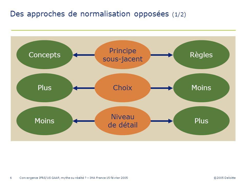 ©2005 Deloitte Convergence IFRS/US GAAP, mythe ou réalité ? – IMA France 15 février 20056 PlusMoins Niveau de détail MoinsPlusChoix Des approches de n