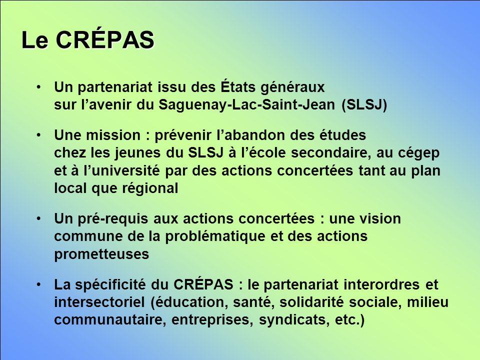 Le CRÉPAS Un partenariat issu des États généraux sur lavenir du Saguenay-Lac-Saint-Jean (SLSJ) Une mission : prévenir labandon des études chez les jeunes du SLSJ à lécole secondaire, au cégep et à luniversité par des actions concertées tant au plan local que régional Un pré-requis aux actions concertées : une vision commune de la problématique et des actions prometteuses La spécificité du CRÉPAS : le partenariat interordres et intersectoriel (éducation, santé, solidarité sociale, milieu communautaire, entreprises, syndicats, etc.)