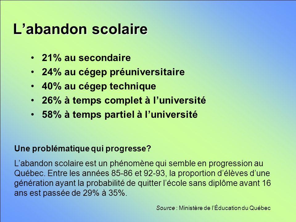 Labandon scolaire Source : Ministère de lÉducation du Québec 21% au secondaire 24% au cégep préuniversitaire 40% au cégep technique 26% à temps complet à luniversité 58% à temps partiel à luniversité Une problématique qui progresse.