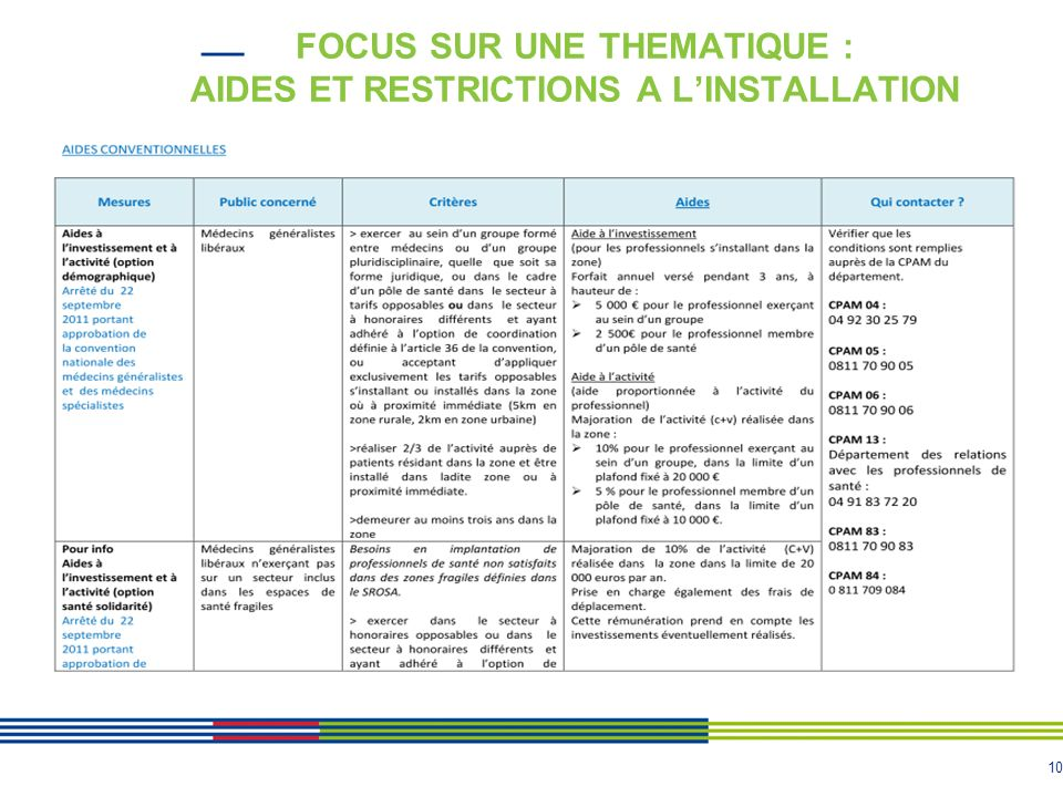 10 FOCUS SUR UNE THEMATIQUE : AIDES ET RESTRICTIONS A LINSTALLATION