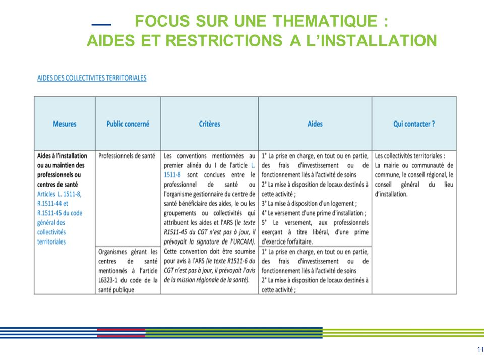 11 FOCUS SUR UNE THEMATIQUE : AIDES ET RESTRICTIONS A LINSTALLATION