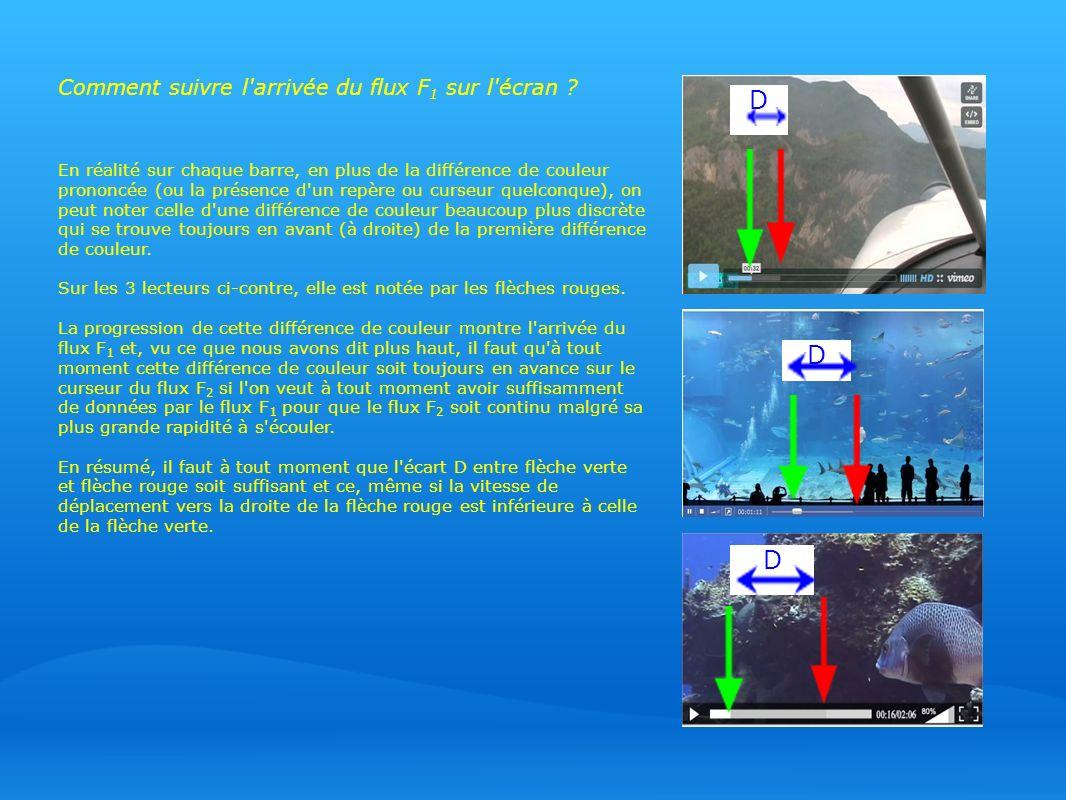 Comment suivre l arrivée du flux F 1 sur l écran .