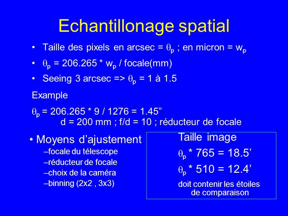 Echantillonage spatial Taille des pixels en arcsec = p ; en micron = w p p = 206.265 * w p / focale(mm) Seeing 3 arcsec => p = 1 à 1.5 Example p = 206