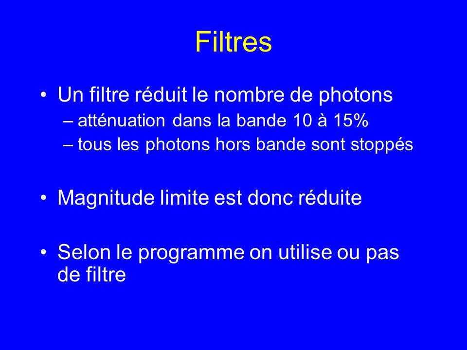 Filtres Un filtre réduit le nombre de photons –atténuation dans la bande 10 à 15% –tous les photons hors bande sont stoppés Magnitude limite est donc