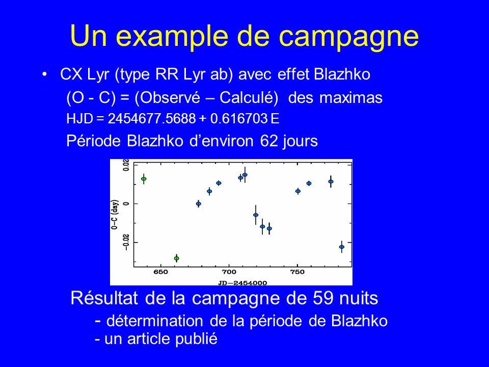 Un example de campagne CX Lyr (type RR Lyr ab) avec effet Blazhko (O - C) = (Observé – Calculé) des maximas HJD = 2454677.5688 + 0.616703 E Période Bl