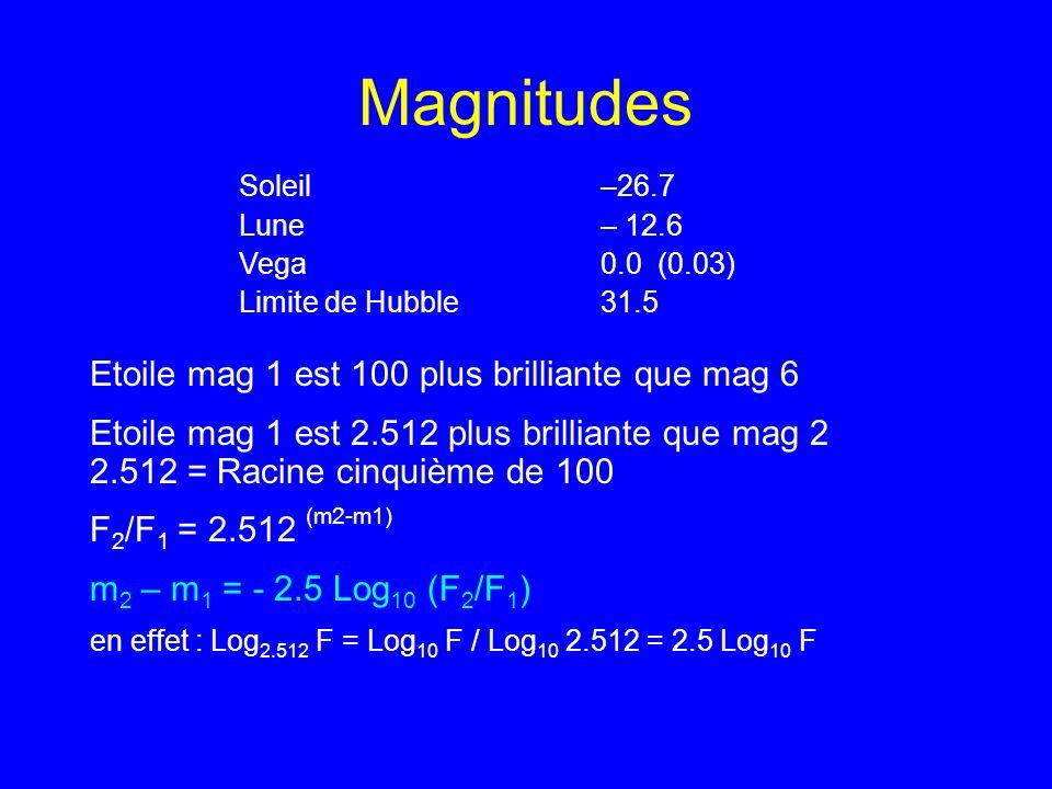 Magnitudes Soleil –26.7 Lune – 12.6 Vega 0.0 (0.03) Limite de Hubble 31.5 Etoile mag 1 est 100 plus brilliante que mag 6 Etoile mag 1 est 2.512 plus b