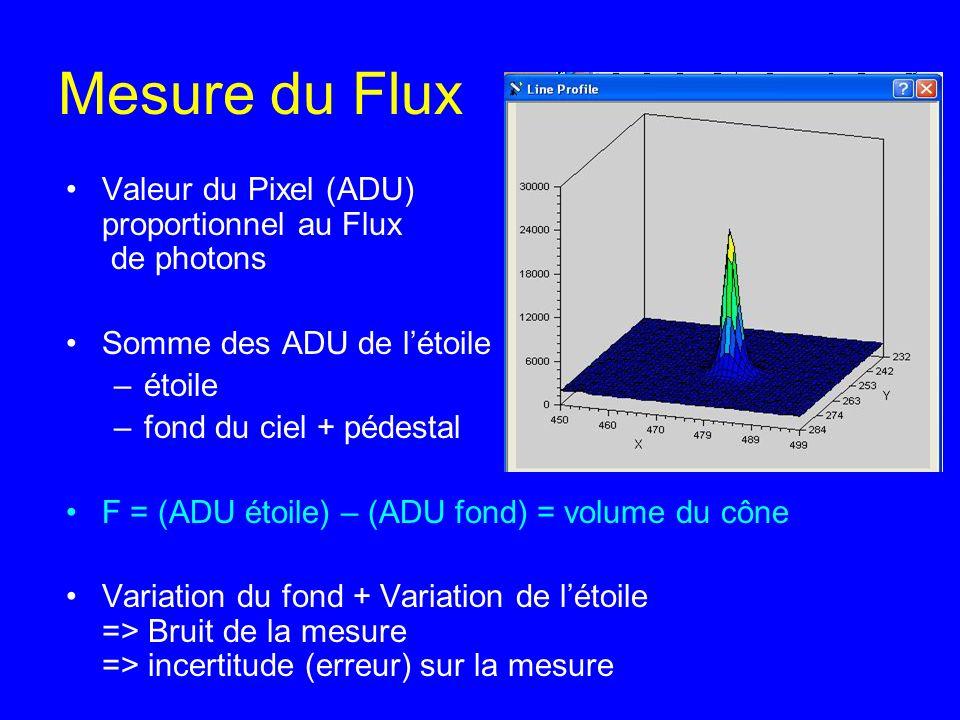 Mesure du Flux Valeur du Pixel (ADU) proportionnel au Flux de photons Somme des ADU de létoile –étoile –fond du ciel + pédestal F = (ADU étoile) – (AD