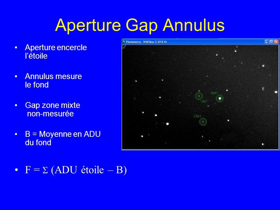 Aperture Gap Annulus Aperture encercle létoile Annulus mesure le fond Gap zone mixte non-mesurée B = Moyenne en ADU du fond F = (ADU étoile – B)