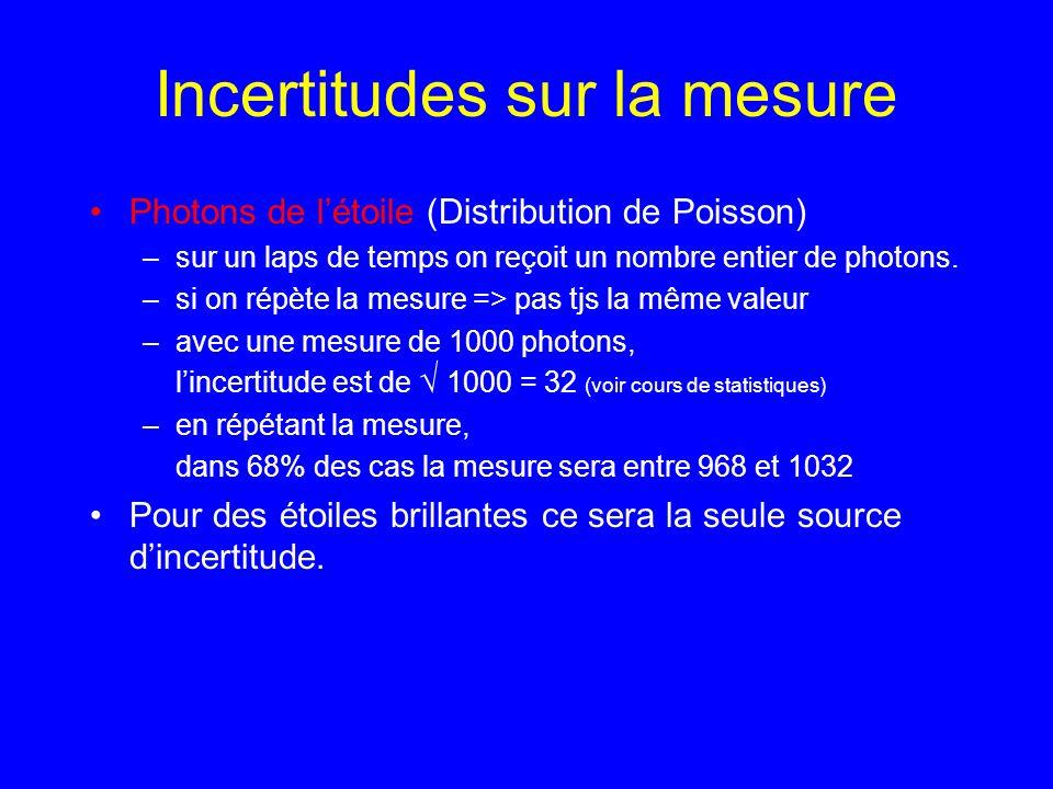 Incertitudes sur la mesure SNR = S/N = (S / S) = S (avec S exprimé en photons) Des logiciels calculent le SNR Erreur sur la magnitude = (m) = 1.0857 / SNR SNR = 100 (m) = 0.010 mag valeur typique pour étoile de magnitude 12.7 avec télescope 20cm, sans filtre, 30 sec de pose Photons de létoile (Distribution de Poisson) –avec une mesure de S = 1000 photons, lincertitude est N = 1000 = 32