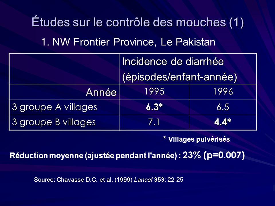 Études sur le contrôle des mouches (1) Incidence de diarrhée (épisodes/enfant-année) Année19951996 3 groupe A villages 6.3*6.5 3 groupe B villages 7.14.4* * Villages pulvérisés 1.