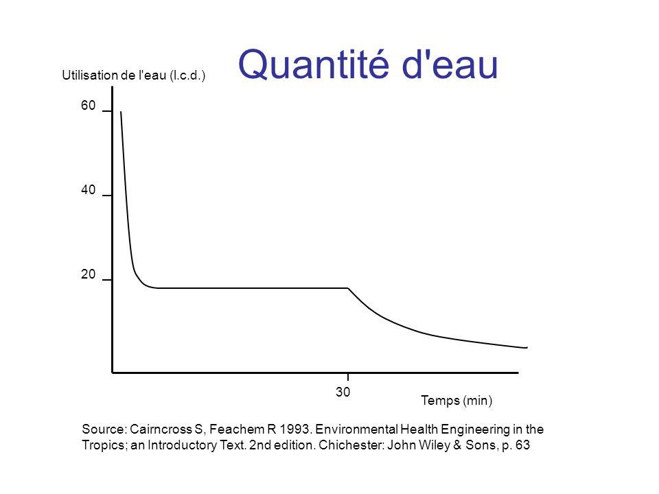 Quantité d'eau 60 40 20 Temps (min) 30 Utilisation de l'eau (l.c.d.) Source: Cairncross S, Feachem R 1993. Environmental Health Engineering in the Tro