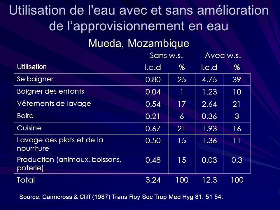 Utilisation de l'eau avec et sans amélioration de lapprovisionnement en eau Mueda, Mozambique Sans w.s. Avec w.s. Utilisationl.c.d%l.c.d% Se baigner 0