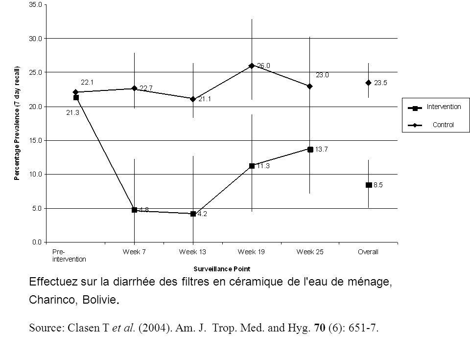 Effectuez sur la diarrhée des filtres en céramique de l'eau de ménage, Charinco, Bolivie. Source: Clasen T et al. (2004). Am. J. Trop. Med. and Hyg. 7