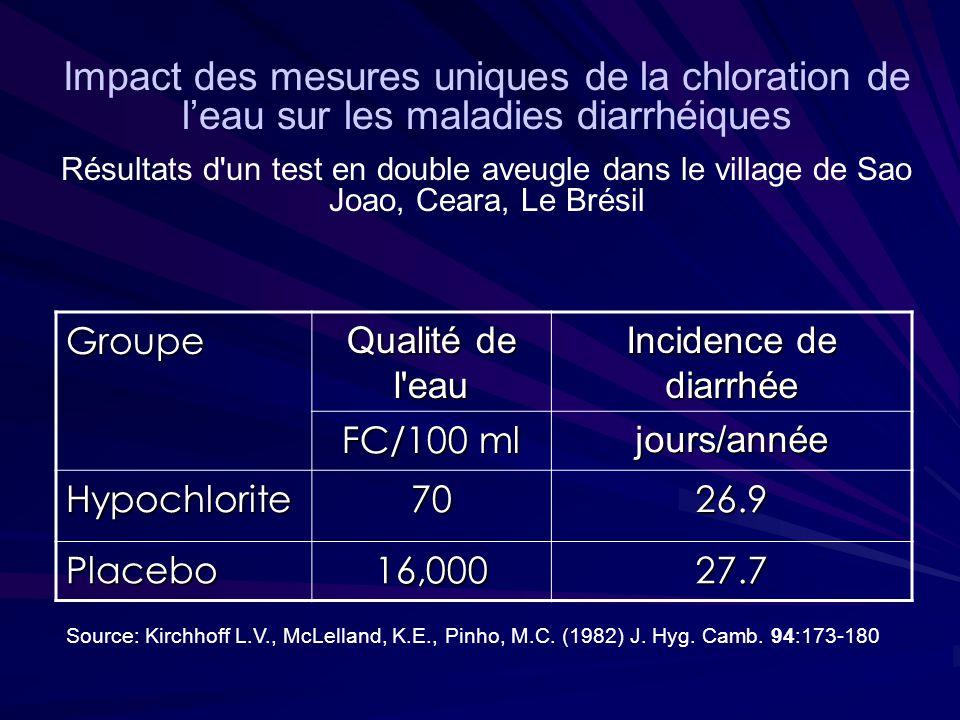Groupe Qualité de l eau Incidence de diarrhée FC/100 ml jours/année Hypochlorite7026.9 Placebo16,00027.7 Source: Kirchhoff L.V., McLelland, K.E., Pinho, M.C.