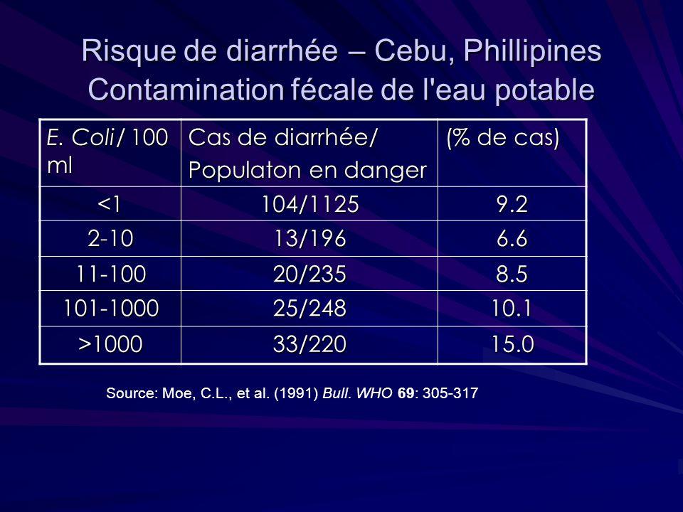 Risque de diarrhée – Cebu, Phillipines Contamination fécale de l'eau potable E. Coli/ 100 ml Cas de diarrhée/ Populaton en danger (% de cas) <1104/112