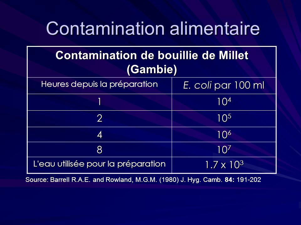 Contamination alimentaire Contamination alimentaire Contamination de bouillie de Millet (Gambie) Heures depuis la préparation E. coli par 100 ml 1 10