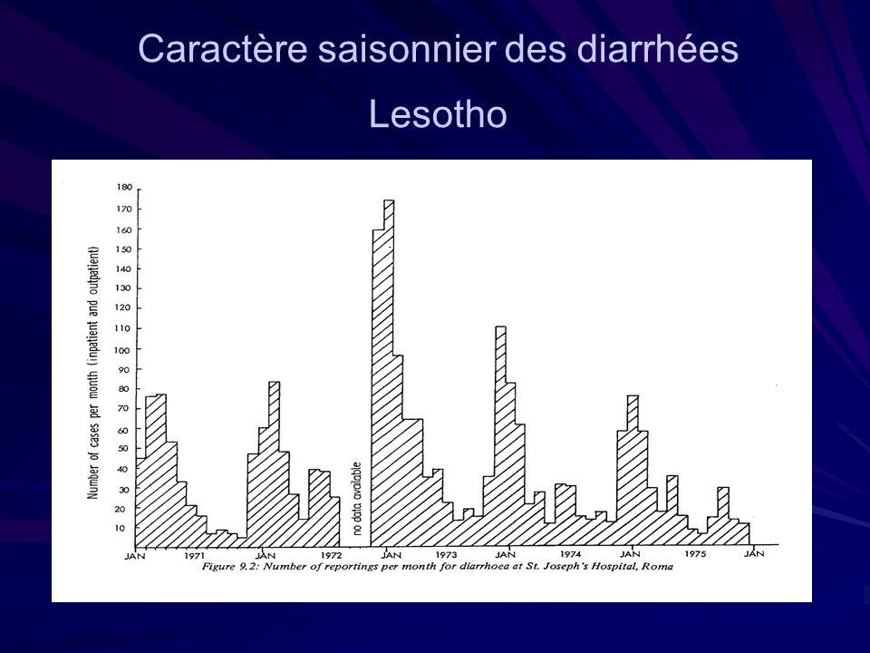 Scan in diarrhoeal seasonality in Lesotho GRAPH Caractère saisonnier des diarrhées Lesotho