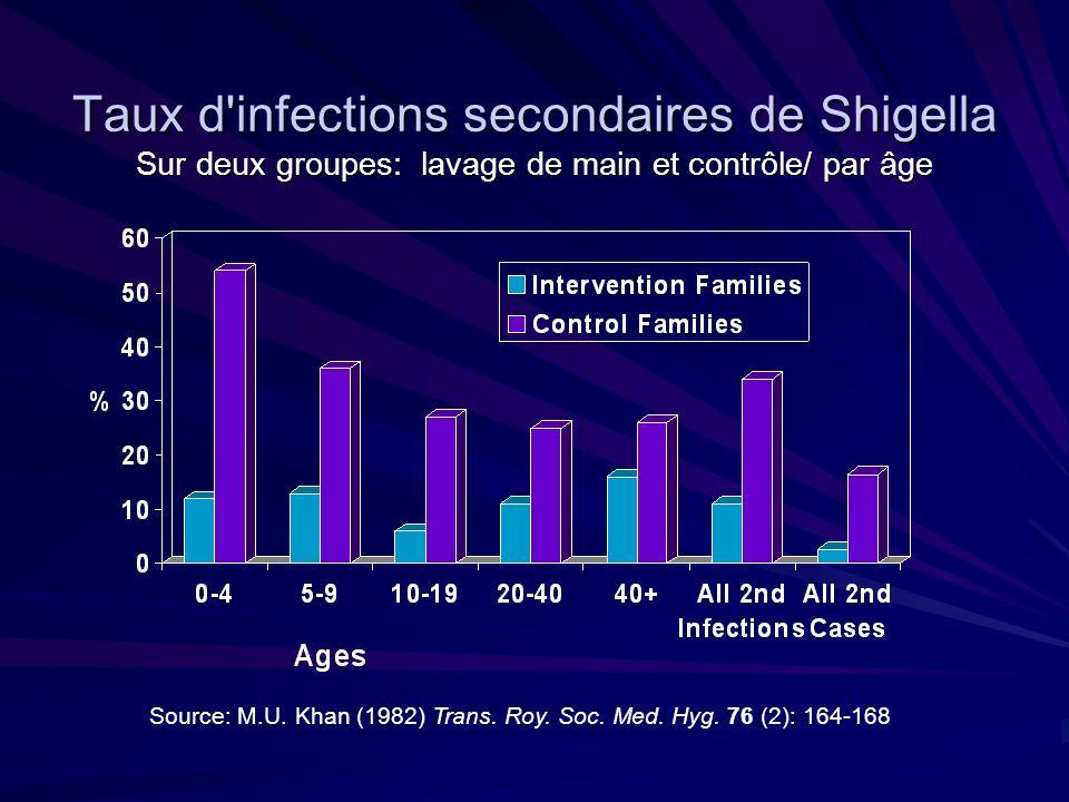 Impact de lusage du savon dans la transmission de Shigellose Source: M.U.