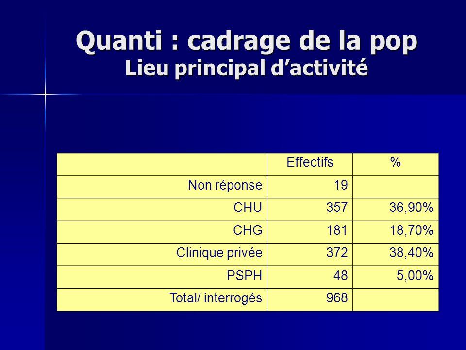 Quanti : cadrage de la pop Lieu principal dactivité Effectifs% Non réponse19 CHU35736,90% CHG18118,70% Clinique privée37238,40% PSPH485,00% Total/ int