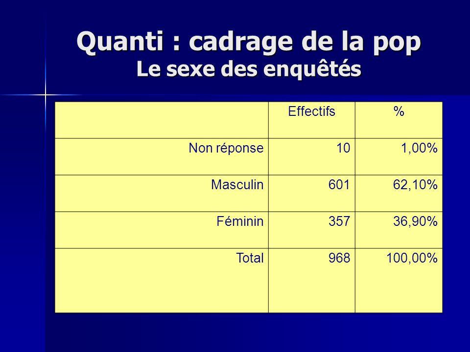 Quanti : cadrage de la pop Le sexe des enquêtés Effectifs% Non réponse101,00% Masculin60162,10% Féminin35736,90% Total968100,00%