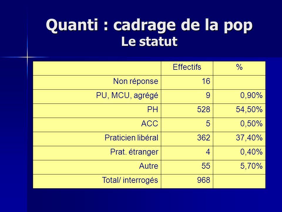 Quanti : cadrage de la pop Le statut Effectifs% Non réponse16 PU, MCU, agrégé90,90% PH52854,50% ACC50,50% Praticien libéral36237,40% Prat. étranger40,