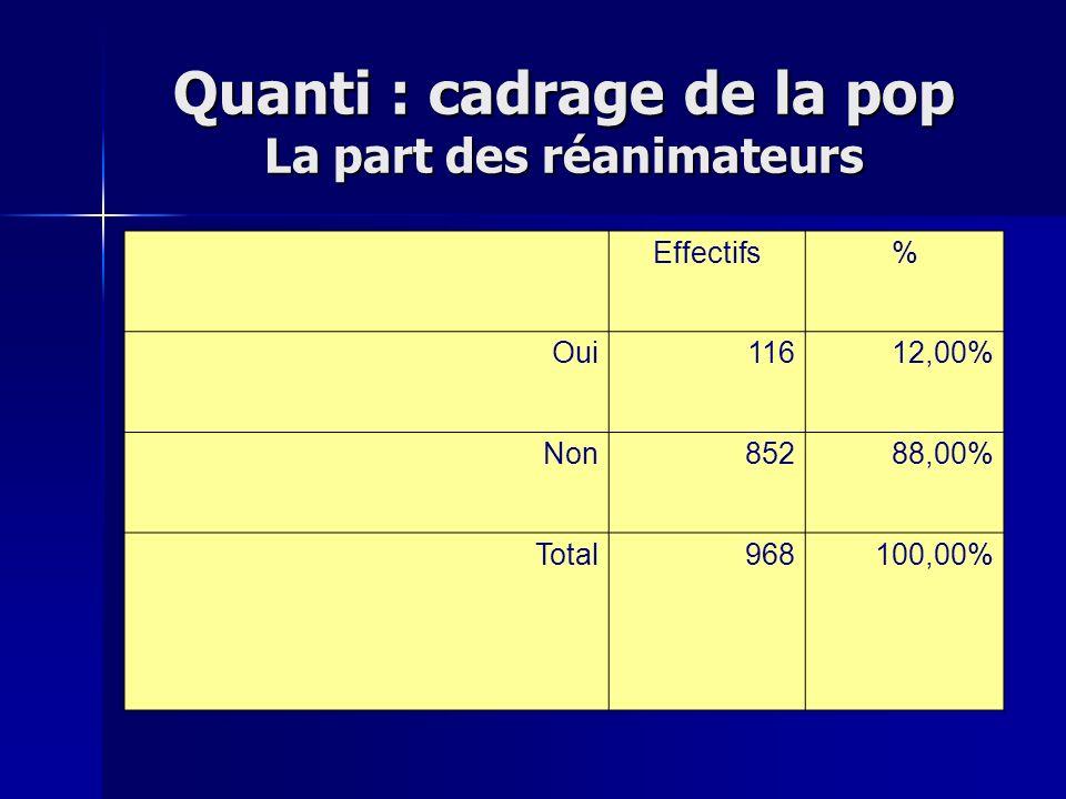 Quanti : cadrage de la pop La part des réanimateurs Effectifs% Oui11612,00% Non85288,00% Total968100,00%