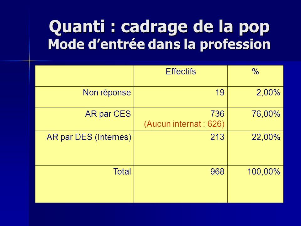Quanti : cadrage de la pop Mode dentrée dans la profession Effectifs% Non réponse192,00% AR par CES736 (Aucun internat : 626) 76,00% AR par DES (Inter