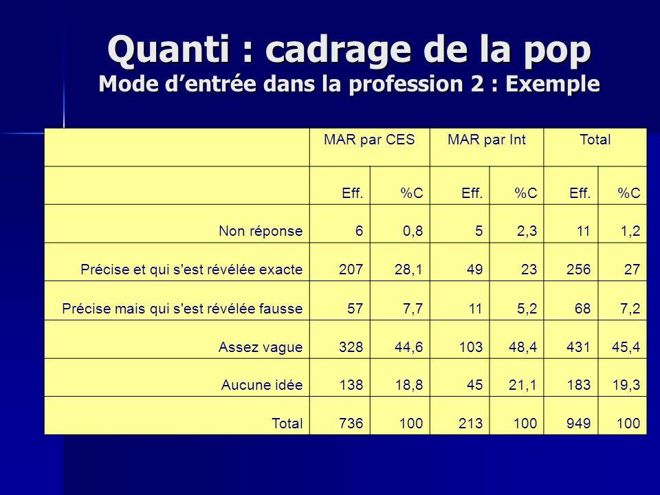 Quanti : cadrage de la pop Mode dentrée dans la profession 2 : Exemple MAR par CESMAR par IntTotal Eff.%CEff.%CEff.%C Non réponse60,852,3111,2 Précise