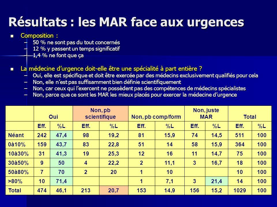 Résultats : les MAR face aux urgences Composition : Composition : –50 % ne sont pas du tout concernés –12 % y passent un temps significatif –1,4 % ne