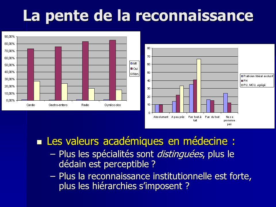 La pente de la reconnaissance Les valeurs académiques en médecine : Les valeurs académiques en médecine : –Plus les spécialités sont distinguées, plus