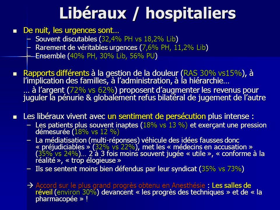 De nuit, les urgences sont… De nuit, les urgences sont… –Souvent discutables (32,4% PH vs 18,2% Lib) –Rarement de véritables urgences (7,6% PH, 11,2%
