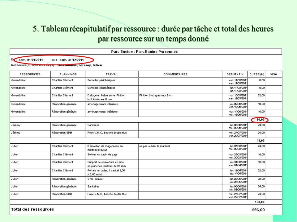 5. Tableau récapitulatif par ressource : durée par tâche et total des heures par ressource sur un temps donné