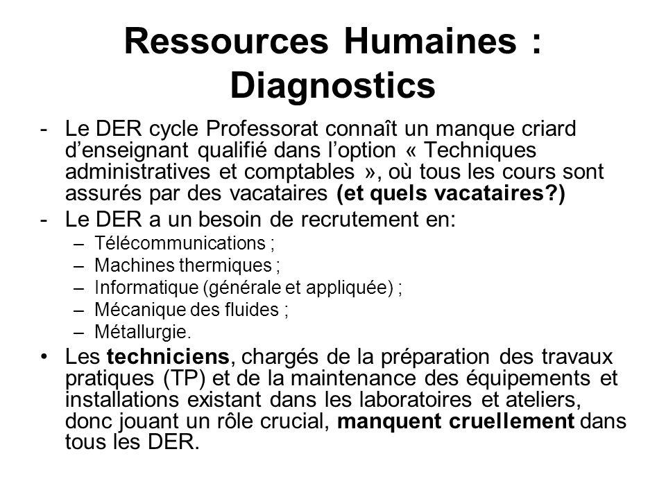 Ressources Humaines : Diagnostics -Le DER cycle Professorat connaît un manque criard denseignant qualifié dans loption « Techniques administratives et