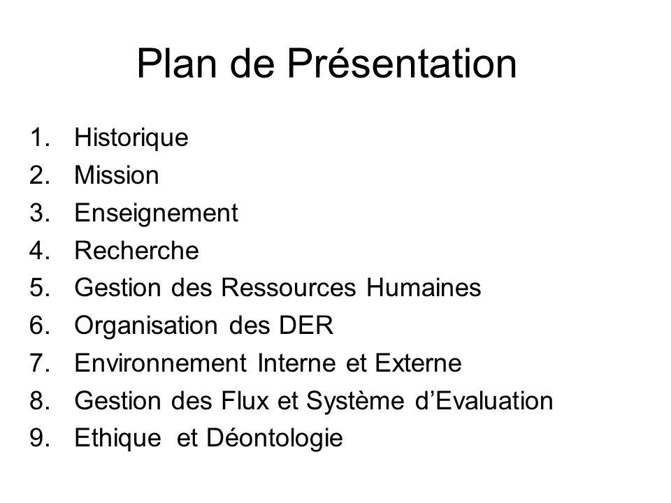 Plan de Présentation 1.Historique 2.Mission 3.Enseignement 4.Recherche 5.Gestion des Ressources Humaines 6.Organisation des DER 7.Environnement Intern