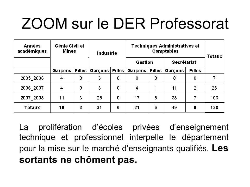 ZOOM sur le DER Professorat La prolifération décoles privées denseignement technique et professionnel interpelle le département pour la mise sur le ma