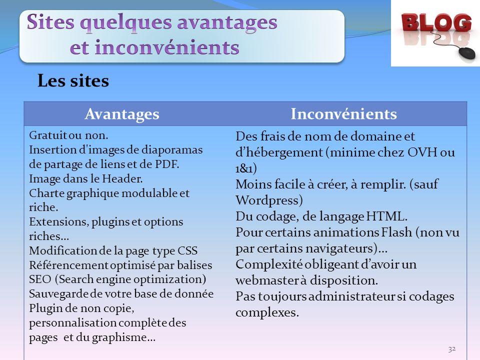 AvantagesInconvénients Gratuit ou non. Insertion d'images de diaporamas de partage de liens et de PDF. Image dans le Header. Charte graphique modulabl