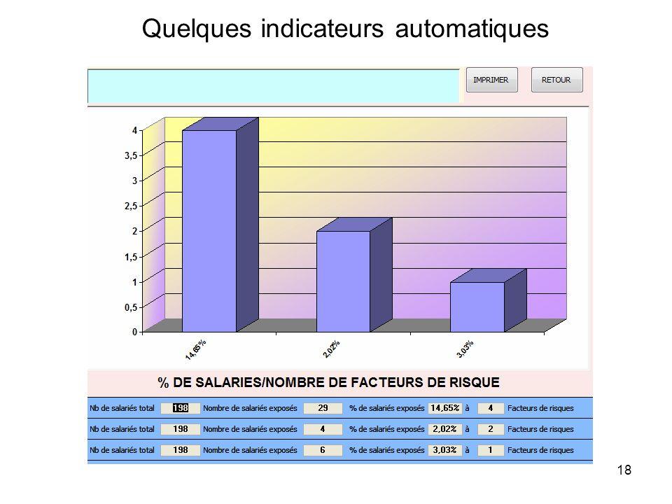 18 Quelques indicateurs automatiques