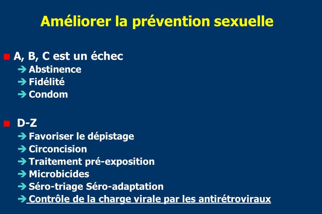 Améliorer la prévention sexuelle A, B, C est un échec Abstinence Fidélité Condom D-Z Favoriser le dépistage Circoncision Traitement pré-exposition Microbicides Séro-triage Séro-adaptation Contrôle de la charge virale par les antirétroviraux