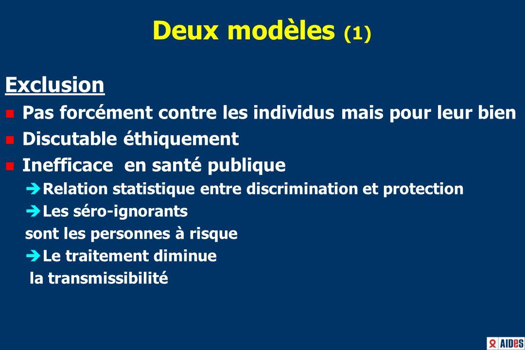 Deux modèles (2) Valoriser le rôle social des malades (empowerment) Stratégie internationale GIPA Nouveaux métiers Valorisation de lexpérience du « vivre avec » pour faire des acteurs de prévention et de santé publique 1/20 to 1/501/1000 to 1/100001/200