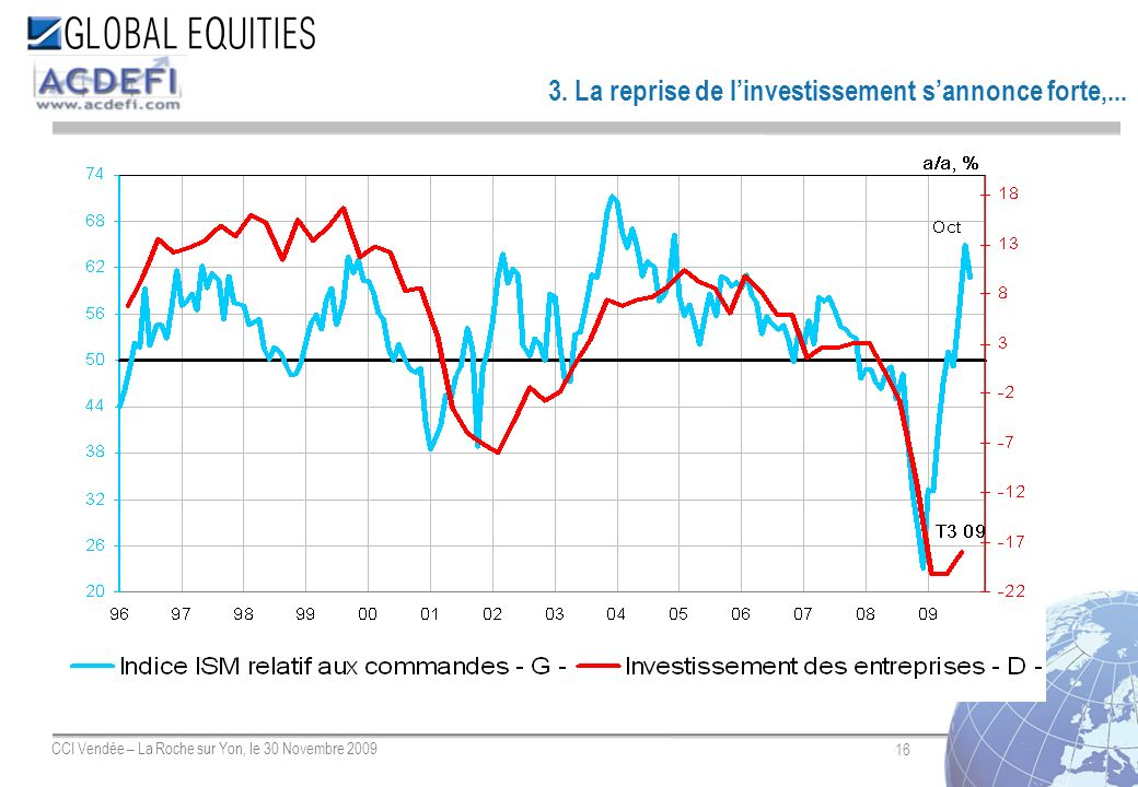 16 CCI Vendée – La Roche sur Yon, le 30 Novembre 2009 3. La reprise de linvestissement sannonce forte,...