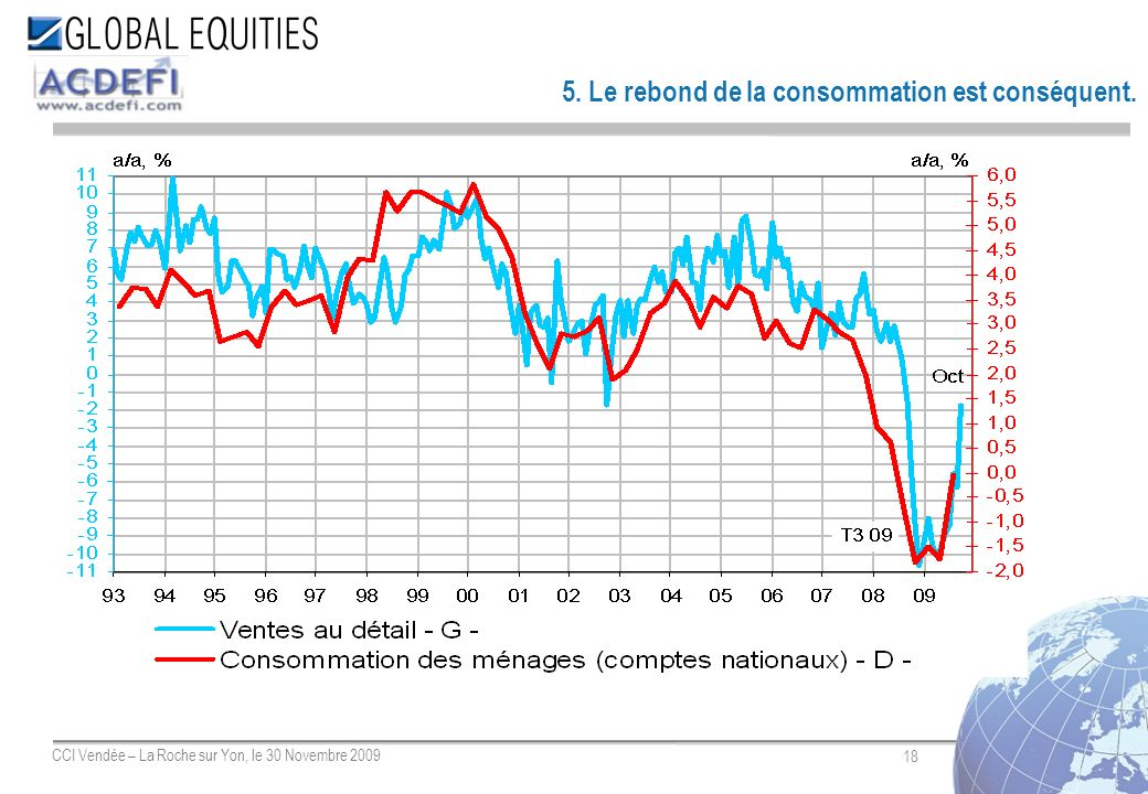 18 CCI Vendée – La Roche sur Yon, le 30 Novembre 2009 5. Le rebond de la consommation est conséquent.